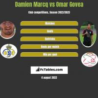 Damien Marcq vs Omar Govea h2h player stats