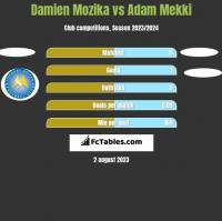 Damien Mozika vs Adam Mekki h2h player stats