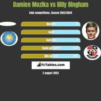 Damien Mozika vs Billy Bingham h2h player stats