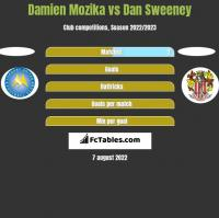Damien Mozika vs Dan Sweeney h2h player stats