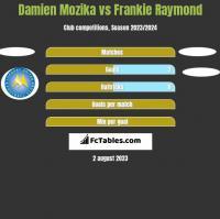 Damien Mozika vs Frankie Raymond h2h player stats