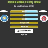 Damien Mozika vs Gary Liddle h2h player stats