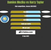 Damien Mozika vs Harry Taylor h2h player stats