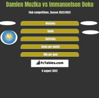 Damien Mozika vs Immanuelson Doku h2h player stats