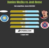 Damien Mozika vs Josh Reese h2h player stats