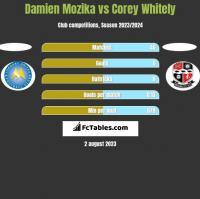 Damien Mozika vs Corey Whitely h2h player stats