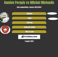 Damien Perquis vs Mitchel Michaelis h2h player stats