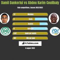 Damil Dankerlui vs Abdou Karim Coulibaly h2h player stats
