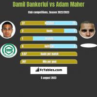 Damil Dankerlui vs Adam Maher h2h player stats