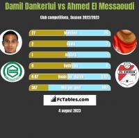 Damil Dankerlui vs Ahmed El Messaoudi h2h player stats