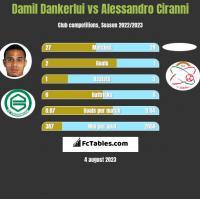 Damil Dankerlui vs Alessandro Ciranni h2h player stats