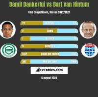 Damil Dankerlui vs Bart van Hintum h2h player stats
