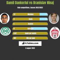 Damil Dankerlui vs Branislav Ninaj h2h player stats