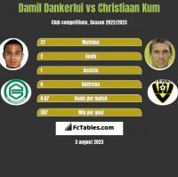 Damil Dankerlui vs Christiaan Kum h2h player stats