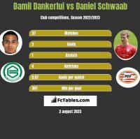 Damil Dankerlui vs Daniel Schwaab h2h player stats