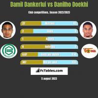 Damil Dankerlui vs Danilho Doekhi h2h player stats