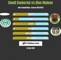 Damil Dankerlui vs Dion Malone h2h player stats