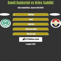 Damil Dankerlui vs Dries Saddiki h2h player stats