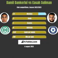 Damil Dankerlui vs Easah Suliman h2h player stats