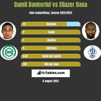 Damil Dankerlui vs Eliazer Dasa h2h player stats