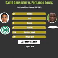 Damil Dankerlui vs Fernando Lewis h2h player stats