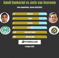 Damil Dankerlui vs Joris van Overeem h2h player stats