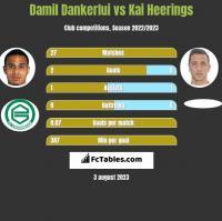 Damil Dankerlui vs Kai Heerings h2h player stats