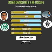 Damil Dankerlui vs Ko Itakura h2h player stats