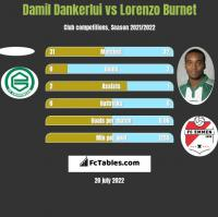 Damil Dankerlui vs Lorenzo Burnet h2h player stats