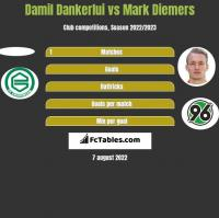 Damil Dankerlui vs Mark Diemers h2h player stats