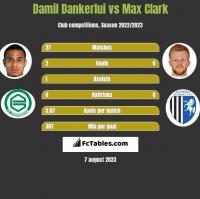 Damil Dankerlui vs Max Clark h2h player stats