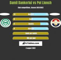 Damil Dankerlui vs Pol Llonch h2h player stats