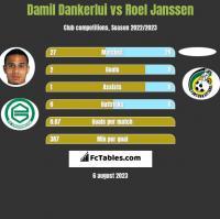 Damil Dankerlui vs Roel Janssen h2h player stats