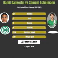 Damil Dankerlui vs Samuel Scheimann h2h player stats