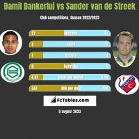 Damil Dankerlui vs Sander van de Streek h2h player stats
