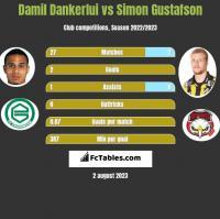 Damil Dankerlui vs Simon Gustafson h2h player stats