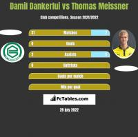 Damil Dankerlui vs Thomas Meissner h2h player stats