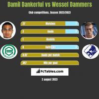 Damil Dankerlui vs Wessel Dammers h2h player stats