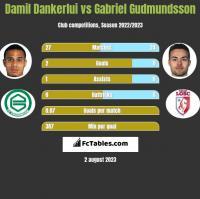 Damil Dankerlui vs Gabriel Gudmundsson h2h player stats