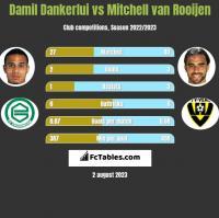 Damil Dankerlui vs Mitchell van Rooijen h2h player stats