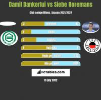 Damil Dankerlui vs Siebe Horemans h2h player stats