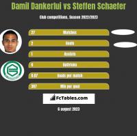 Damil Dankerlui vs Steffen Schaefer h2h player stats