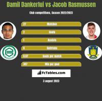 Damil Dankerlui vs Jacob Rasmussen h2h player stats