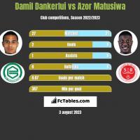 Damil Dankerlui vs Azor Matusiwa h2h player stats