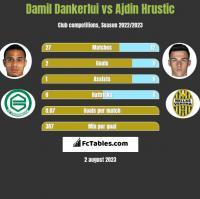 Damil Dankerlui vs Ajdin Hrustic h2h player stats