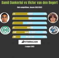 Damil Dankerlui vs Victor van den Bogert h2h player stats