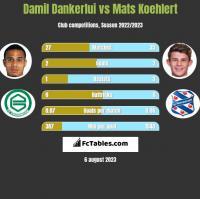 Damil Dankerlui vs Mats Koehlert h2h player stats