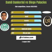 Damil Dankerlui vs Diego Palacios h2h player stats