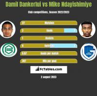 Damil Dankerlui vs Mike Ndayishimiye h2h player stats