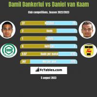 Damil Dankerlui vs Daniel van Kaam h2h player stats